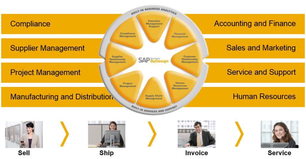 SAP-Business-ByDesign