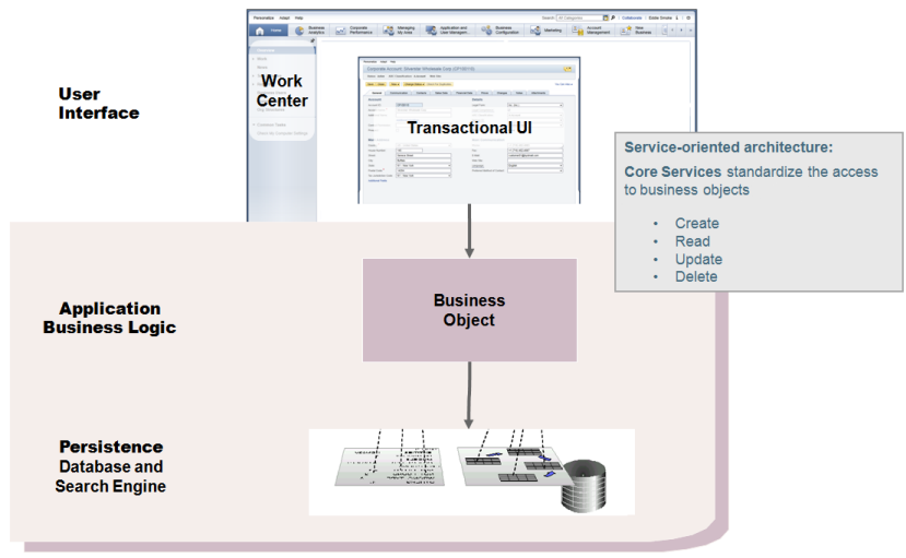 SAP Business Bydesign Business object