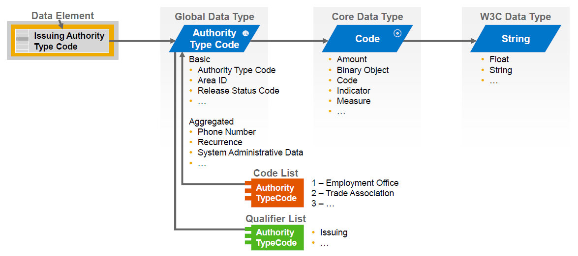 sap byd datatypes